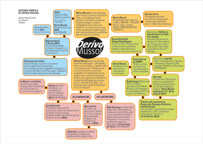 Graphic History of Deriva Mussol